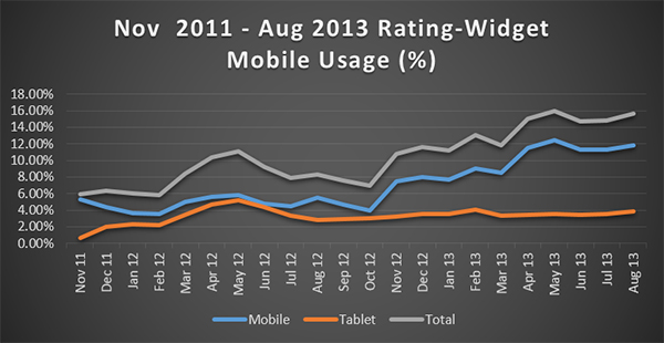 Rating-Widget Mobile Usage Chart